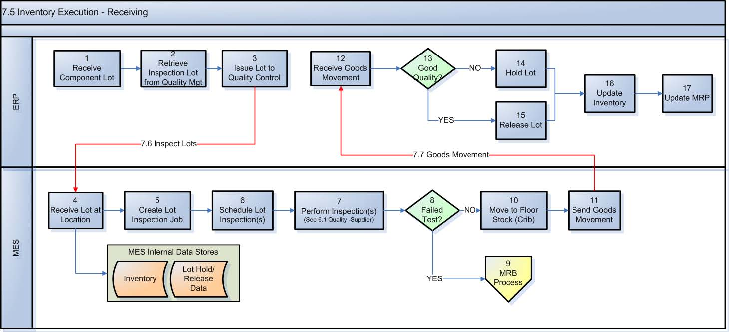 Manufacturing process flow diagram image collections diagram and payroll process flowchart house design race car wiring diagram manufacturing process flow chart examples image collections nvjuhfo Image collections