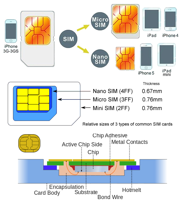 Gleescape  Technology, Photography, Travel and More! \u2013 SIM Card - micro sim template