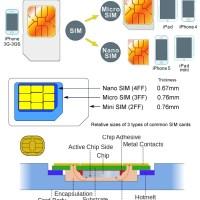 SIM Card Surgery: Normal-SIM to Micro-SIM to Nano-SIM