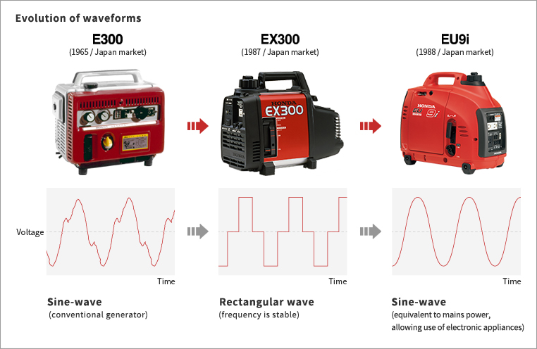 Honda Global Inverter Generators - Picture Book