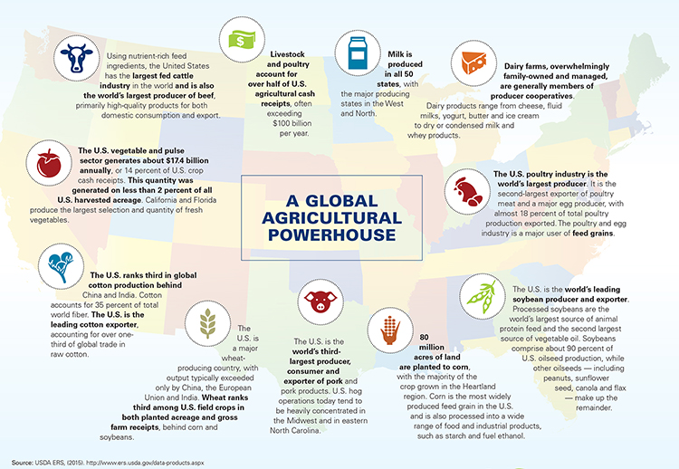 USA A Powerful Legacy, With Room to Grow Global Harvest Initiative