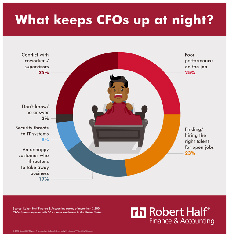 8 TOP TIPS FOR CFOS TO REDUCE STRESS AT WORK \u2013 Global Banking