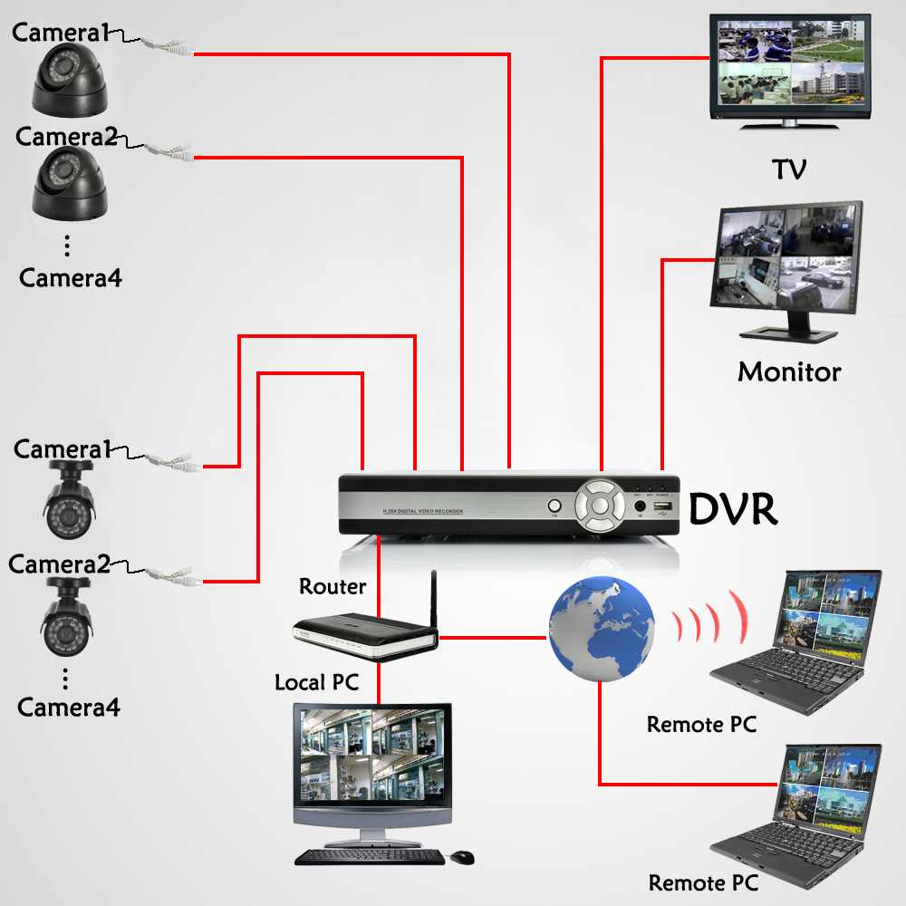 wireless ip camera system diagram