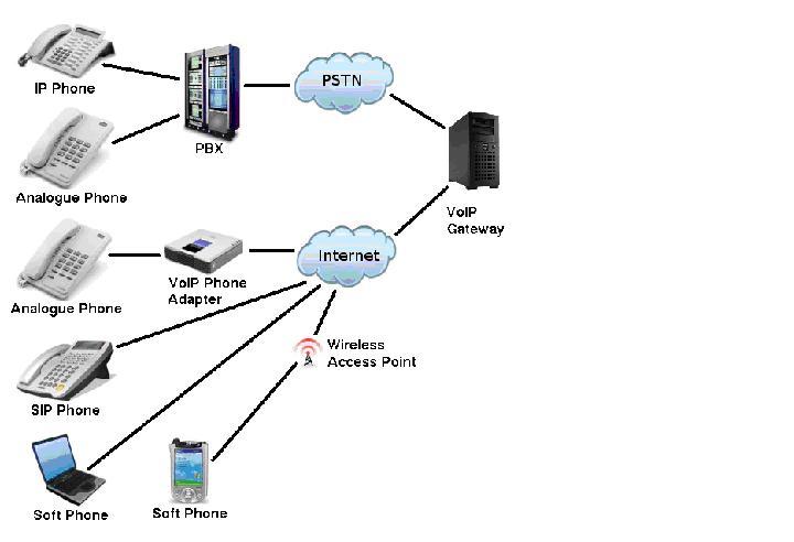 ip pbx ip pbx system diagram