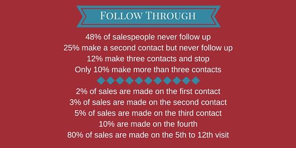 Importance of Follow Through \u2013 Global Direct International - follow sales