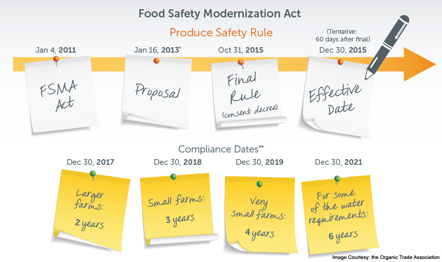 Standards for Produce of Human Consumption - Global Food Safety Resource