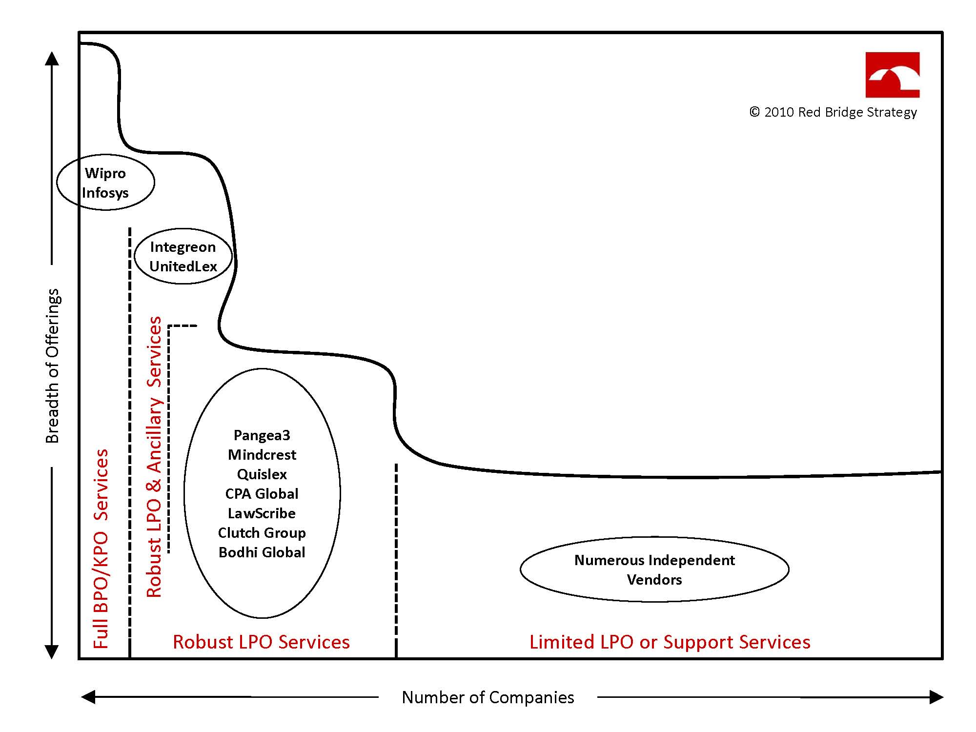 Contract Management Process In Lpo – Lpo Template