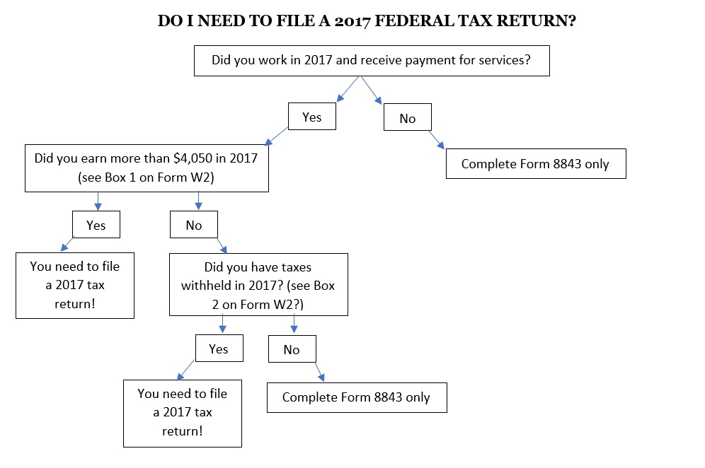 Frequently Asked Questions about Taxes Global Maryland, University - federal tax form