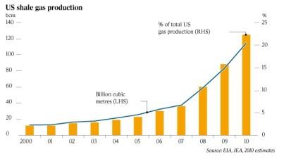 US shale gas production