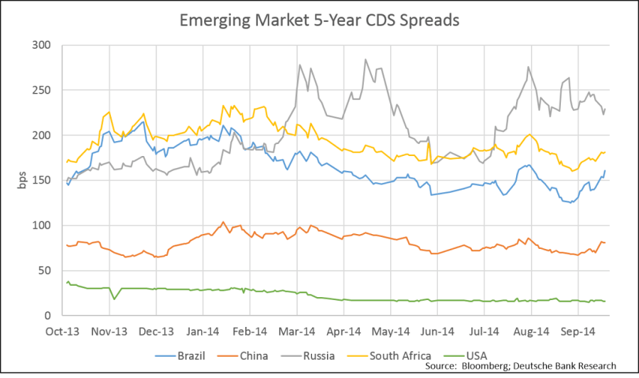 CDS Spreads