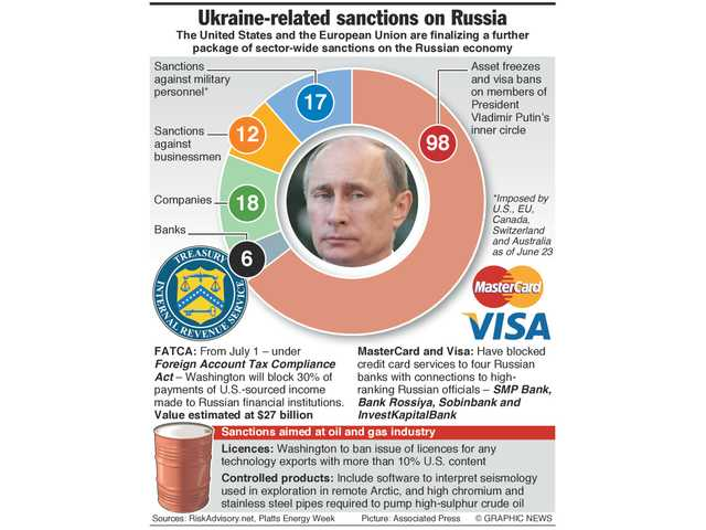 Sanctions_aimed_at_Russias_oil_industry