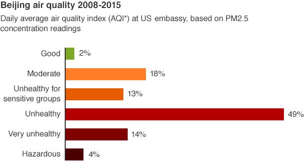 China Air Quality