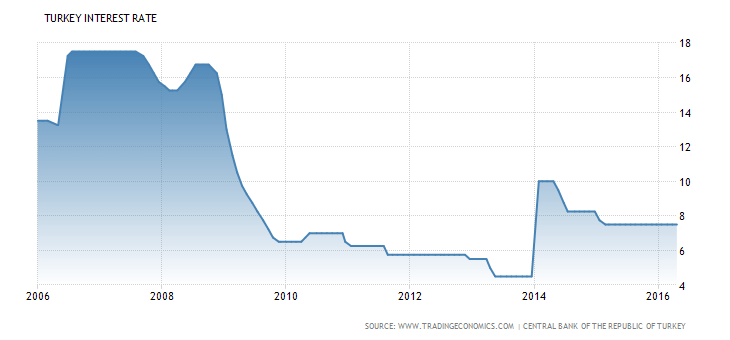 turkey-interest-rate