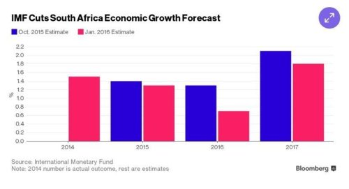 South Africa economic growth forecast