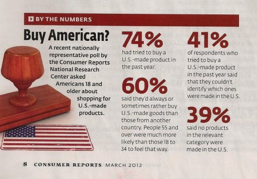 consumerreports_march12_buyAmerican