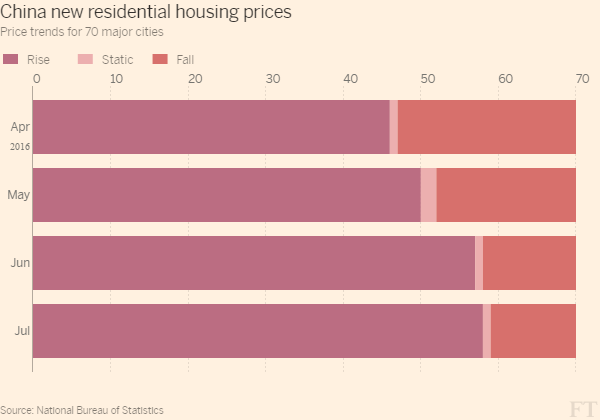 china_new_residential_housing_prices-bar_chart-ft-web-themelarge-600x420-0000305175781