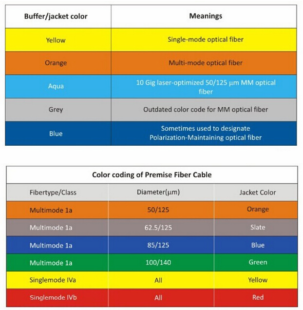 Fiber Optic Cable Color Codes - New The Best Code Of 2018