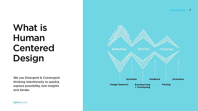 How IDEO\u0027s Design-Thinking Methodology Supports Innovative Solutions