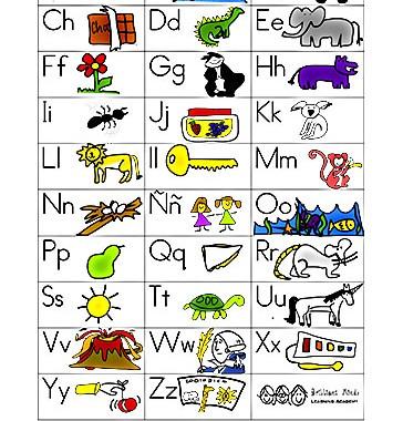 Cognate Spanish/English Alphabet Poster Gloria Ramos Gonzalez