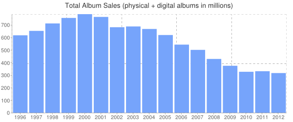 2012 Total Album Sales