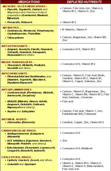medications that cause nutrient deficiencies