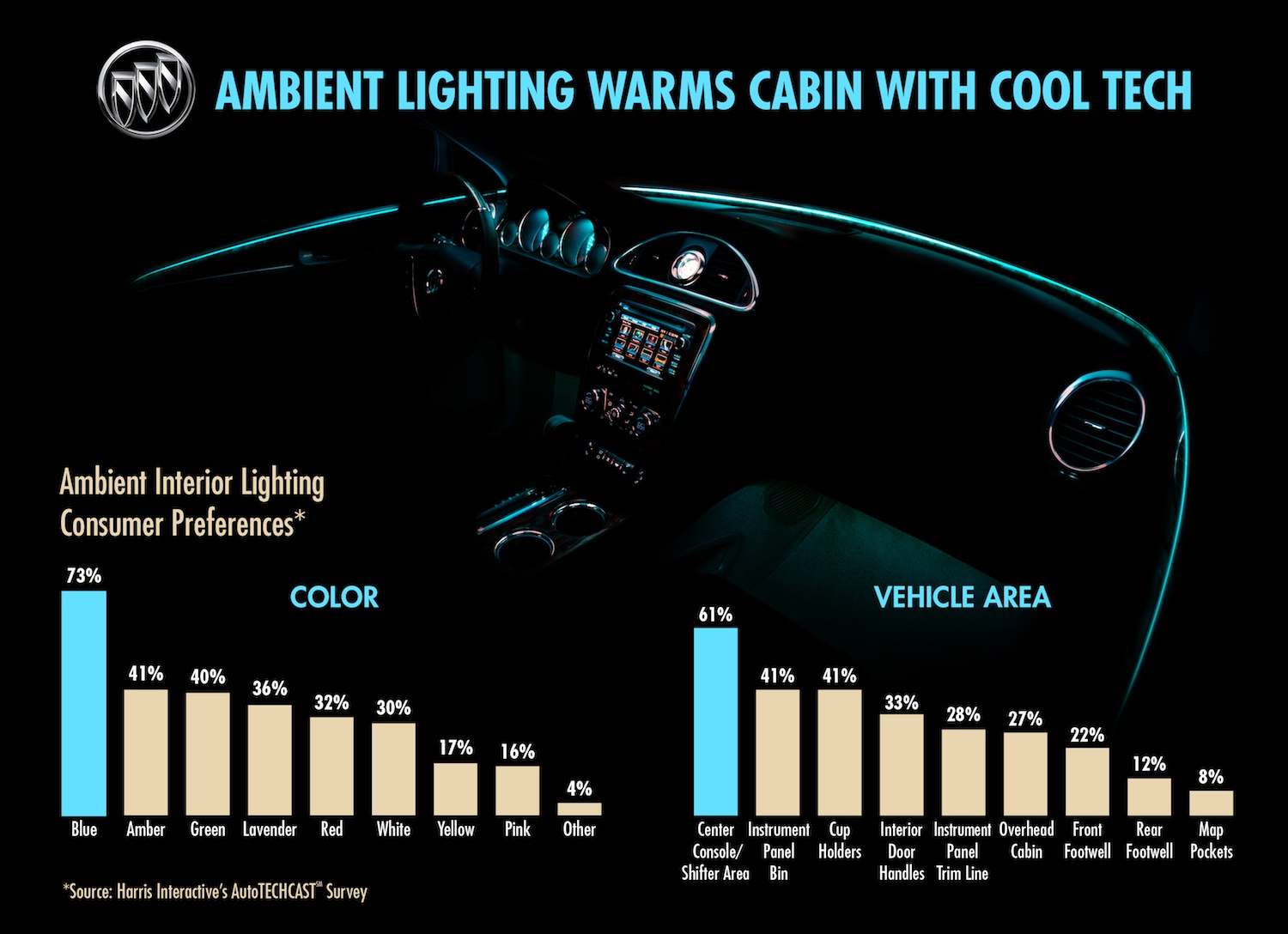 Regal Led Panel Here S How Buick Illuminates Its Cabins Using Ambient Lighting