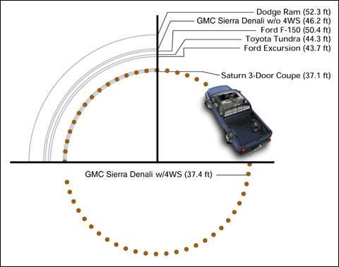 General Motors Quadrasteer Info GM Authority