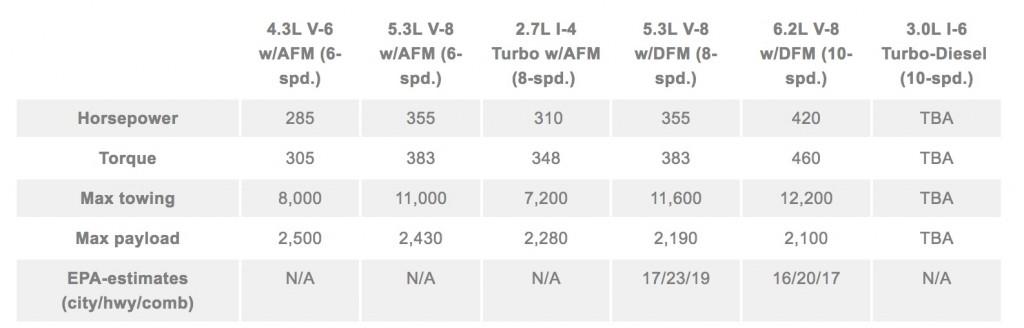 2019 Silverado Tow Ratings Revealed GM Authority