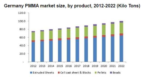 Synthetic and Bio-based PMMA (Polymethyl Methacrylate) Market Size