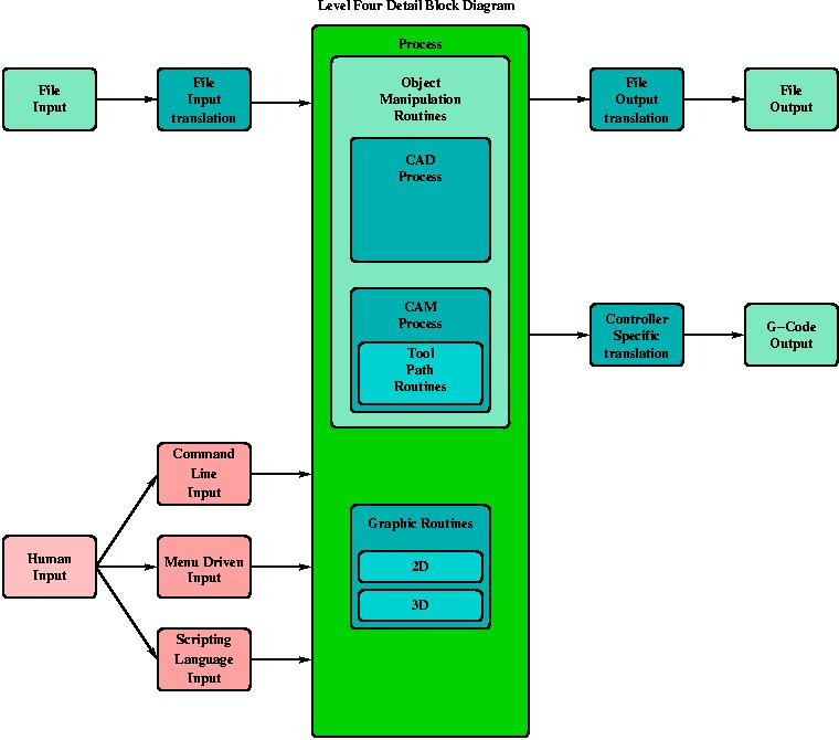 Block Diagrams - process block diagram