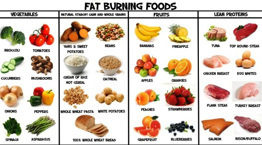 Permanent Weight Loss - fat burning foods