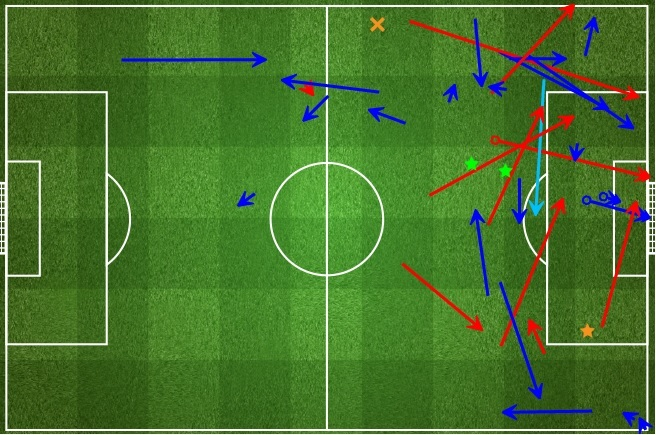 Benzema did not track back and his passing also was lacklustre when played wide - again Nigeria in Round of 16