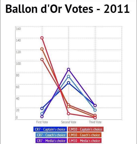 BDO 2011 Votes