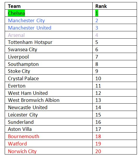 Will this be the Table in May 2016?