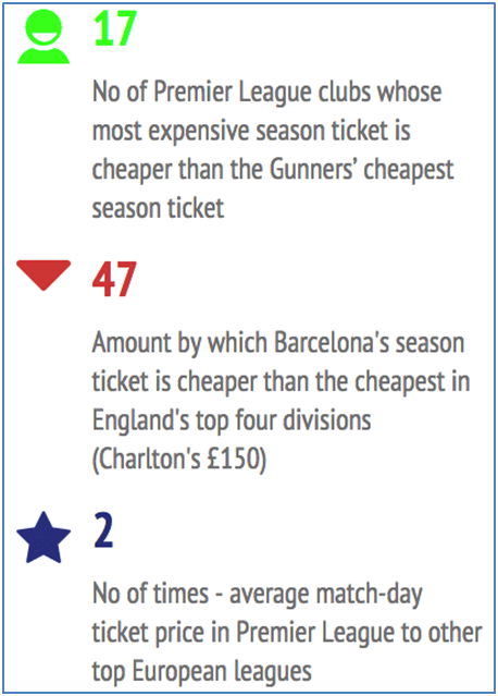 Some finding from BBC's Price of Football
