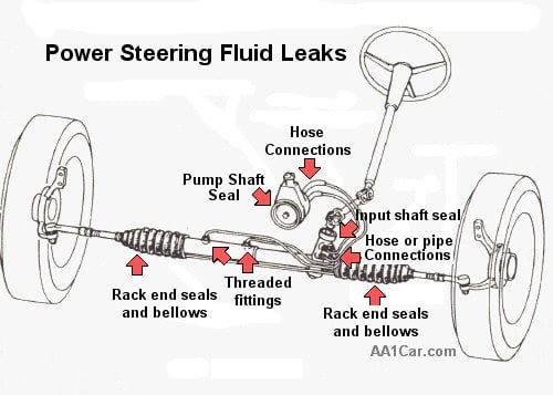 your power steering system is a relatively simply system in your