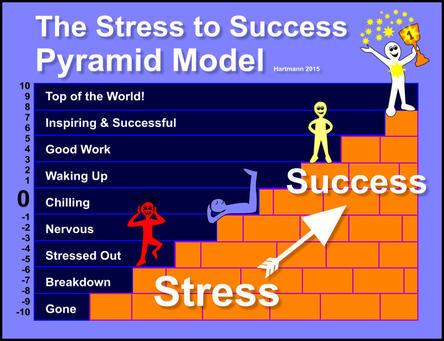 The Pyramid Model For MODERN Stress Management - stress management chart
