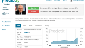 Predicit Political Gambling Screenshot