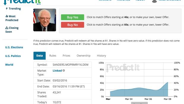Predicit Political Gambling Screenshot