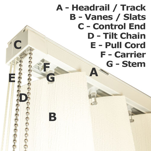 Diagram for a Vertical Blind with Basic Names of Parts and Functions