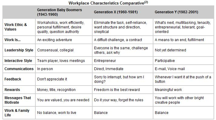 Generational Motivation Differences at the Workplace Talent At Work