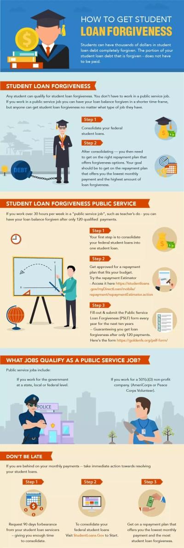 Student Loan Forgiveness (Free Help) | GoldenFS.org