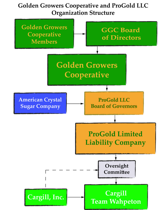 GGC-PG-Org-Chart - Golden Growers Cooperative