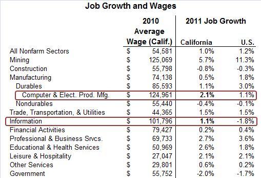goldenstateoutlook Perspectives on California\u0027s Economic Future - best jobs in california