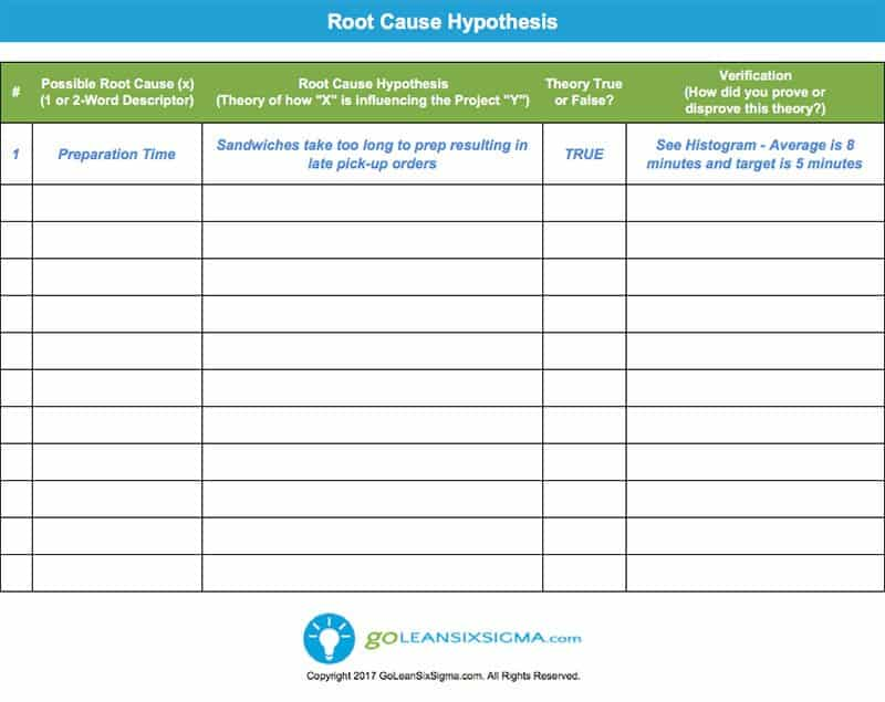 Root Cause Hypothesis - Template  Example - root cause analysis template