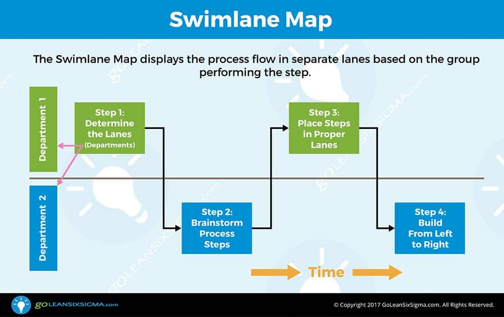 Swimlane Map (aka Deployment Map or Cross-Functional Chart