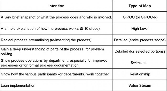 6 Process Maps You Should Know  How to Choose the Right One