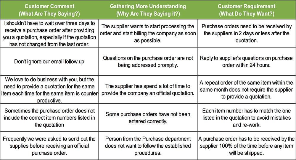 Reducing Purchase Order Lead Time by 33 Using Lean Six Sigma - Purchase Quotations