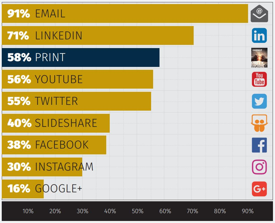 Print Stays Strong Among Content Marketing Channels - NextPage