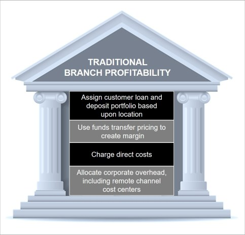 Traditional Branch Profitability